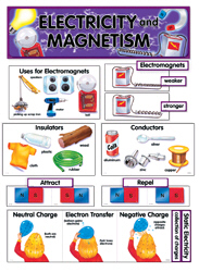 Electricity & Magnetism Mini Bulletin Board Set